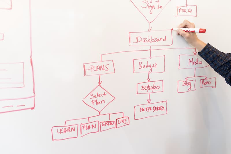 A whiteboard with a flowchart